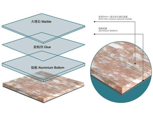 Marmor laminatfliesen marmor laminated keramik marmor for Como se extrae el marmol