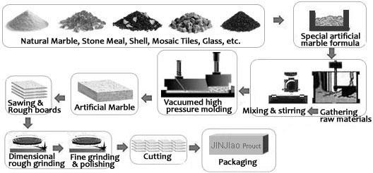 Mármol artificial, proceso de producción